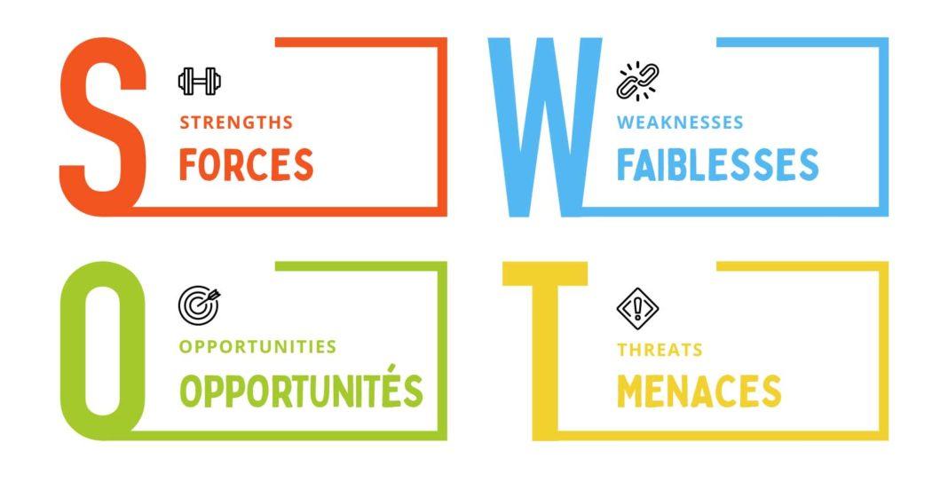 Le SWOT est une technique de marketing qui vise à déceler les forces, faiblesses, opportunités et menaces de votre projet.