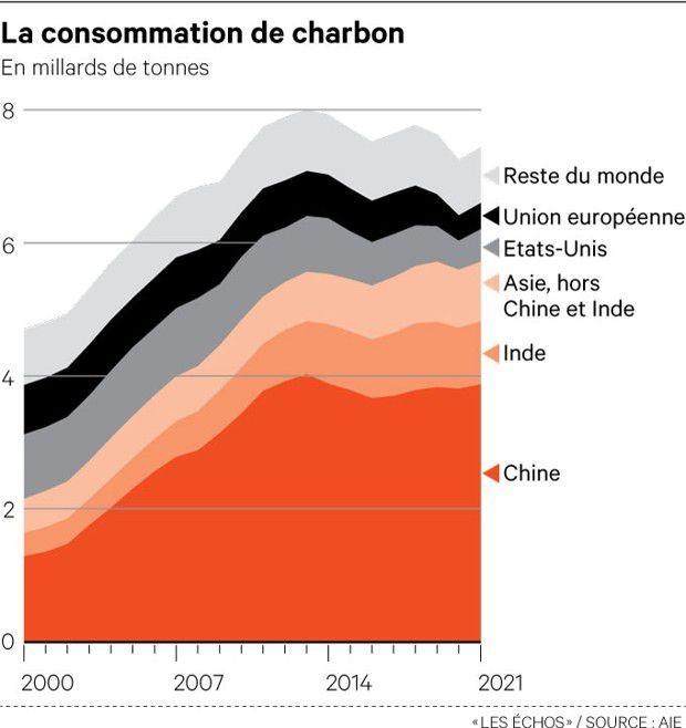 Courbe de la consommation de charbon en milliards de tonnes entre l'année 2000 et 2021